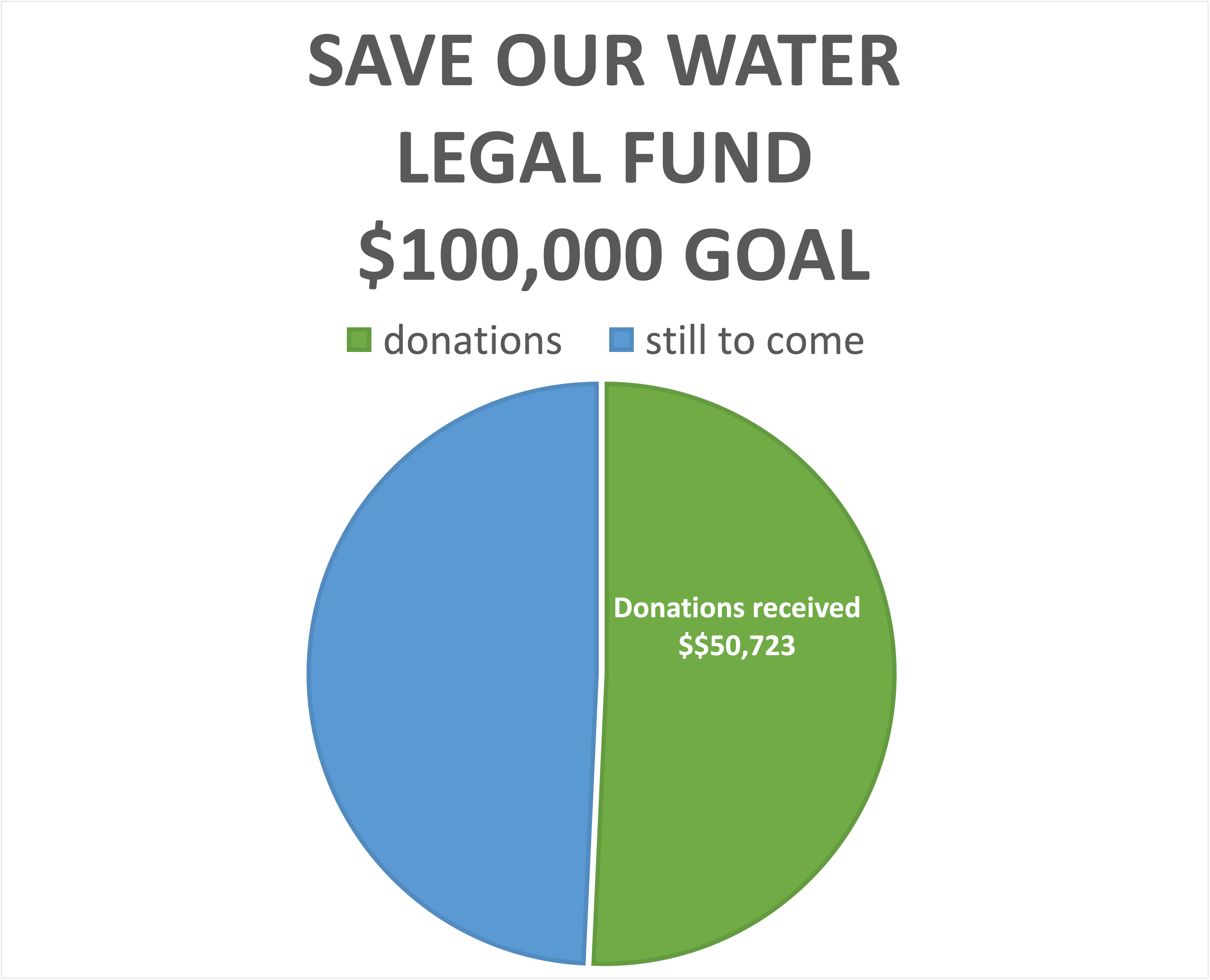 Every donation matters!